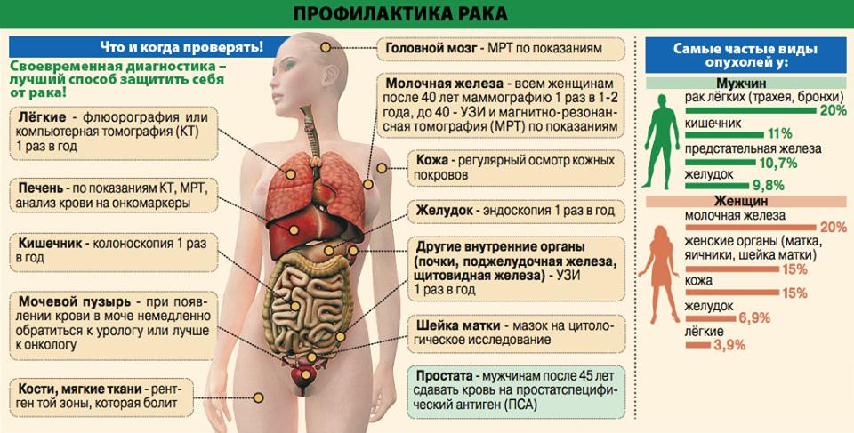 Ранняя диагностика рака кожи